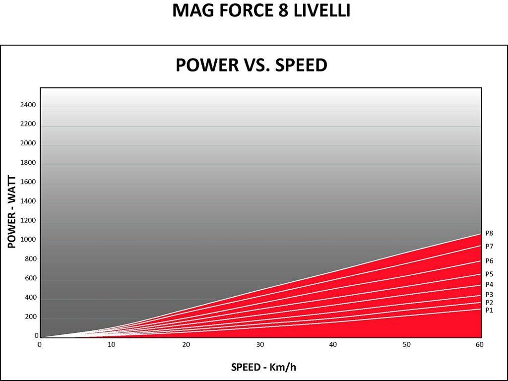 Grafica de potencia y velocidad